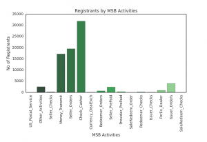 Overview of MSB Activities in all States and Territories.