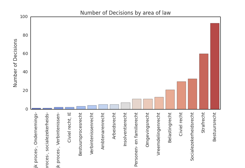 Table 2 - Number of decisions by area of law.