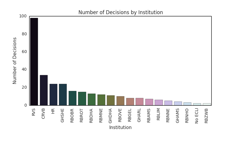Number of decisions by institution
