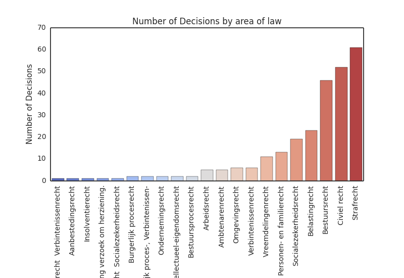 METRIC 2 - DECISIONS BY AREA