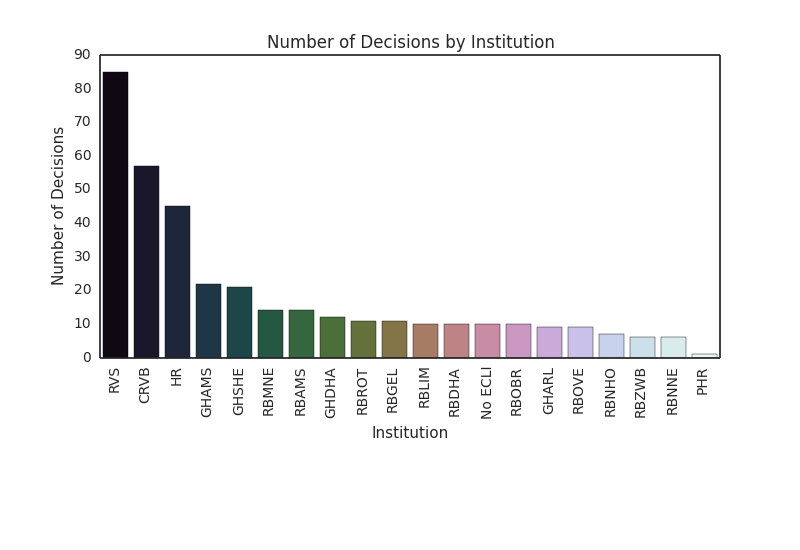 decisions by institution